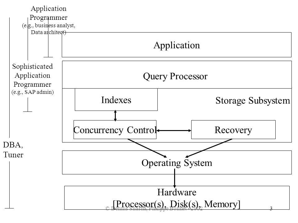 Hardware [Processor(s), Disk(s), Memory]